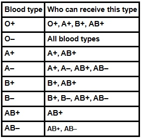 What is the most common blood type of people living in the ...